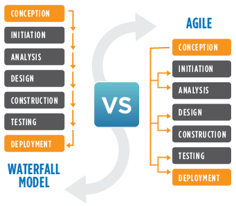 Agile agile and waterfall are two distinct methods of for Waterfall methodology vs agile